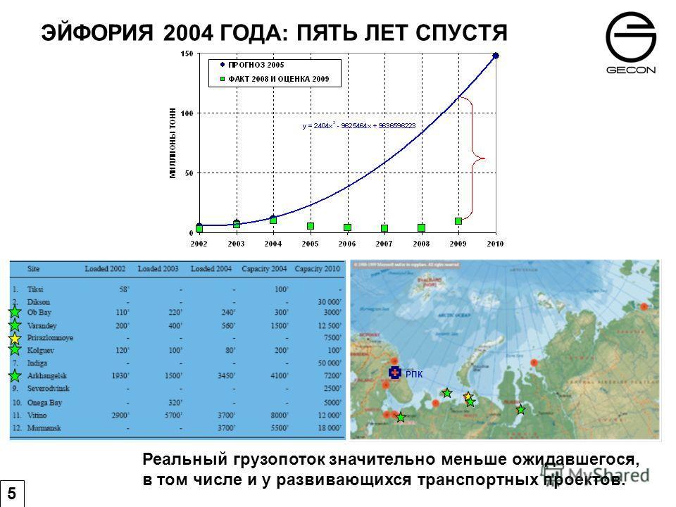 ЭЙФОРИЯ 2004 ГОДА: ПЯТЬ ЛЕТ СПУСТЯ Реальный грузопоток значительно меньше ожидавшегося, в том числе и у развивающихся транспортных проектов. 5 РПК