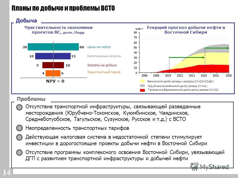 14 Планы по добыче и проблемы ВСТО Добыча 0 10 20 30 40 50 60 70 80 20062008201020122014201620182020 млн т Текущий прогноз добычи нефти в Восточной Сибири Ванкорский центр (запасы и ресурсы С1+С2+С3+Д1) Юрубчено-Куюмбинский центр (запасы С1+С2) Талак
