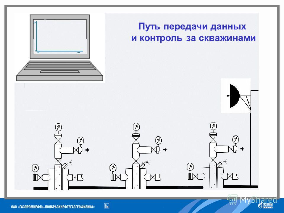 Путь передачи данных и контроль за скважинами