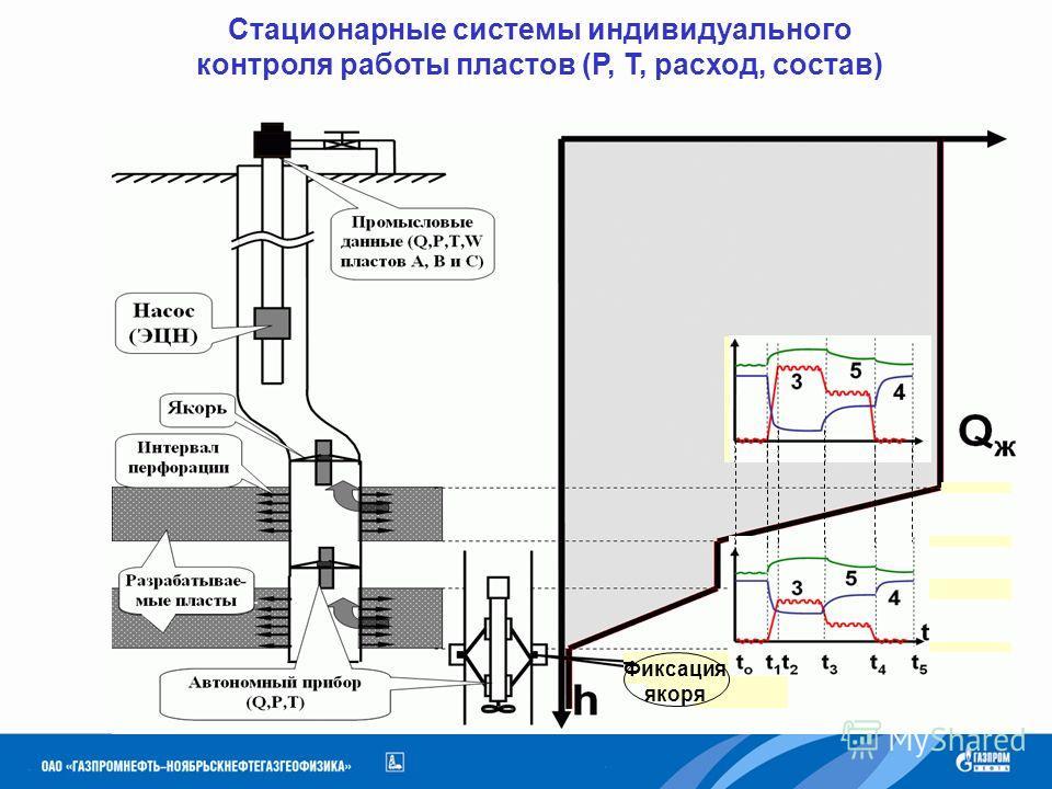 Стационарные системы индивидуального контроля работы пластов (Р, Т, расход, состав) Фиксация якоря