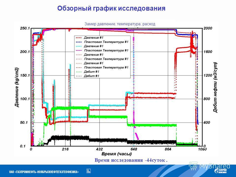Время исследования -44суток. Обзорный график исследования Замер давление, температура, расход