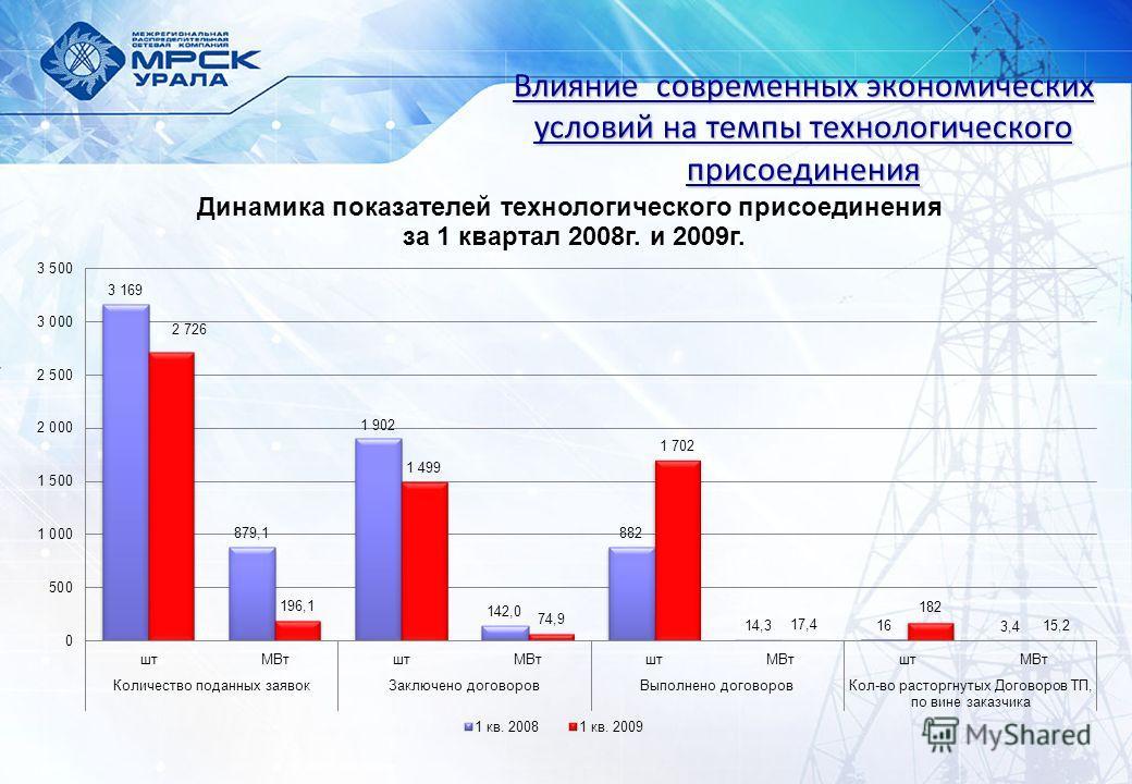 Влияние современных экономических условий на темпы технологического присоединения