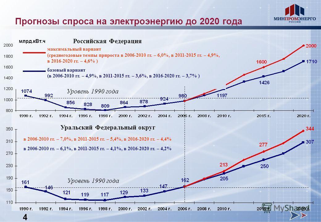 Российская Федерация Уральский Федеральный округ в 2006-2010 гг. – 7,0%, в 2011-2015 гг. – 5,4%, в 2016-2020 гг. – 4,4% в 2006-2010 гг. – 6,1%, в 2011-2015 гг. – 4,1%, в 2016-2020 гг. – 4,2% максимальный вариант (среднегодовые темпы прироста в 2006-2