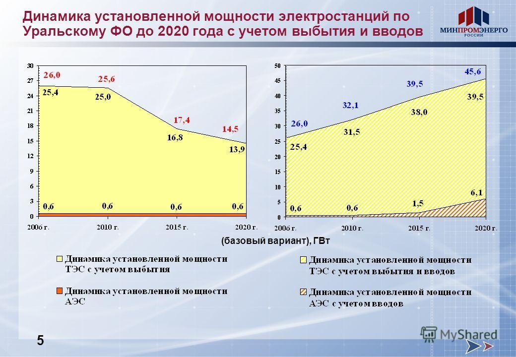 Динамика установленной мощности электростанций по Уральскому ФО до 2020 года с учетом выбытия и вводов (базовый вариант), ГВт 5