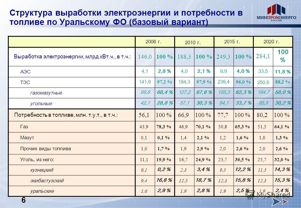 Структура выработки электроэнергии и потребности в топливе по Уральскому ФО (базовый вариант) 2006 г. 2010 г. 2015 г.2020 г. Выработка электроэнергии, млрд.кВт.ч., в т.ч.: 146,0100 %188,3100 %249,3100 % 284,1 100 % АЭС 4,12,8 %4,02,1 %9,94,0 %33,5 11
