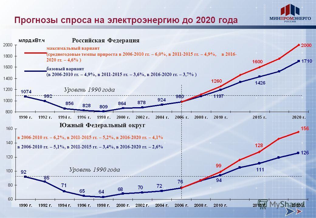 Российская Федерация Южный Федеральный округ в 2006-2010 гг. – 6,2%, в 2011-2015 гг. – 5,2%, в 2016-2020 гг. – 4,1% в 2006-2010 гг. – 5,1%, в 2011-2015 гг. – 3,4%, в 2016-2020 гг. – 2,6% максимальный вариант (среднегодовые темпы прироста в 2006-2010