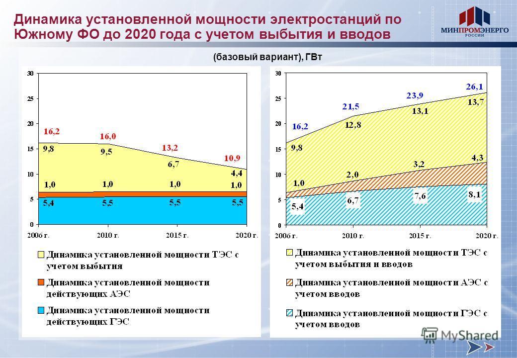 Динамика установленной мощности электростанций по Южному ФО до 2020 года с учетом выбытия и вводов (базовый вариант), ГВт