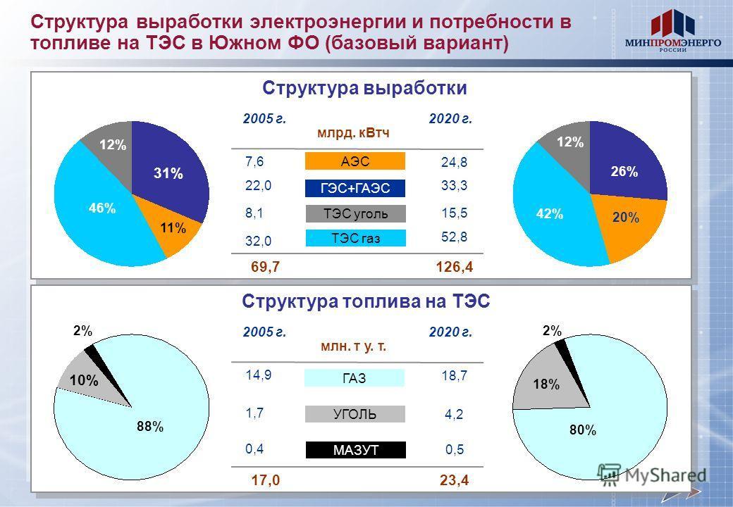 Структура выработки электроэнергии и потребности в топливе на ТЭС в Южном ФО (базовый вариант) 18,7 0,5 14,9 УГОЛЬ МАЗУТ ГАЗ 2005 г.2020 г. Структура топлива на ТЭС 4,2 млн. т у. т. 17,023,4 10% 88% 2% 80% 18% 2% 0,4 1,7 24,8 15,5 7,6 ГЭС+ГАЭС ТЭС уг