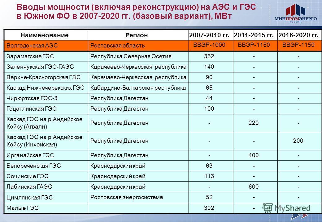 гг.2016-2020 гг.