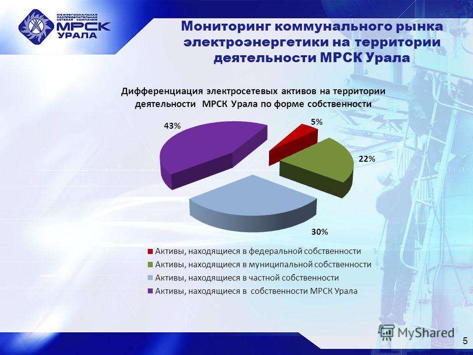 5 Мониторинг коммунального рынка электроэнергетики на территории деятельности МРСК Урала