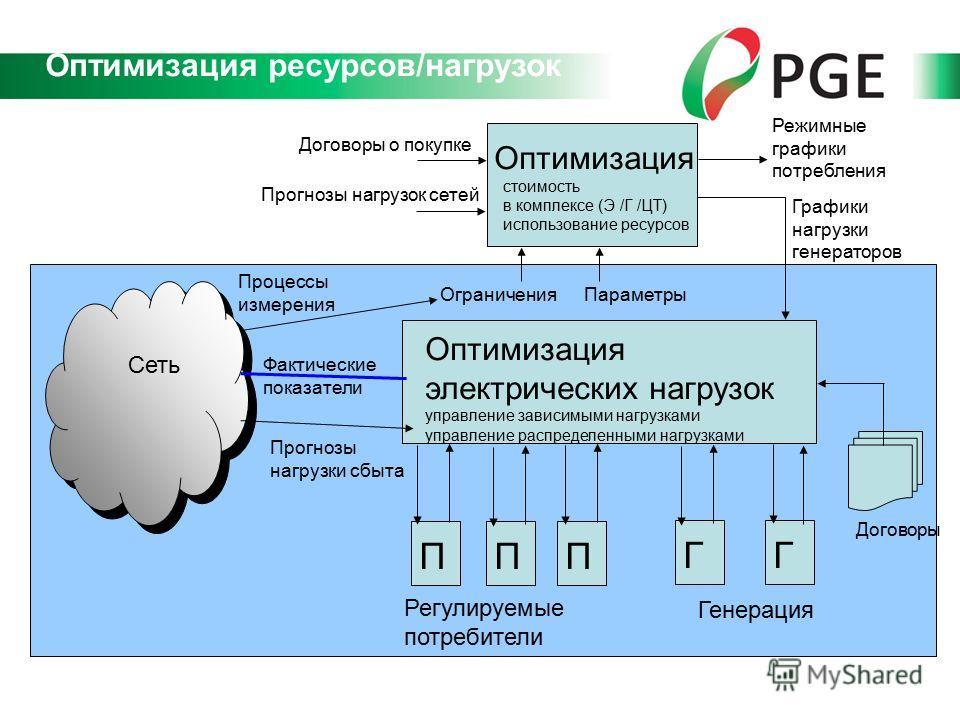 ППП ГГ Сеть Фактические показатели Оптимизация электрических нагрузок управление зависимыми нагрузками управление распределенными нагрузками Параметры Оптимизация стоимость в комплексе (Э /Г /ЦТ) использование ресурсов Ограничения Договоры о покупке