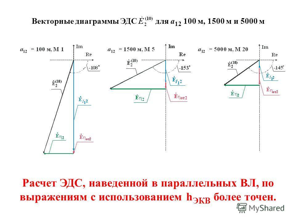 Векторные диаграммы ЭДС для а 12 100 м, 1500 м и 5000 м Расчет ЭДС, наведенной в параллельных ВЛ, по выражениям с использованием h ЭКВ более точен.