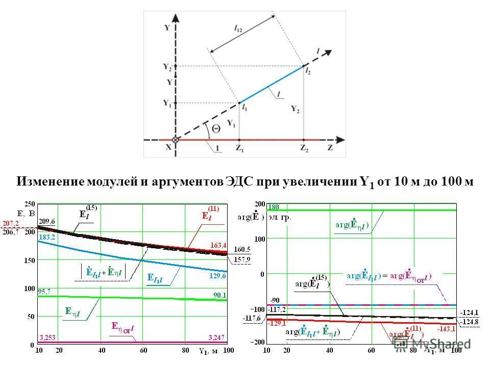 Изменение модулей и аргументов ЭДС при увеличении Y 1 от 10 м до 100 м