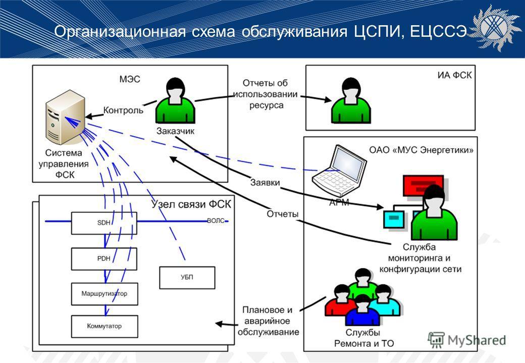 Организационная схема обслуживания ЦСПИ, ЕЦССЭ