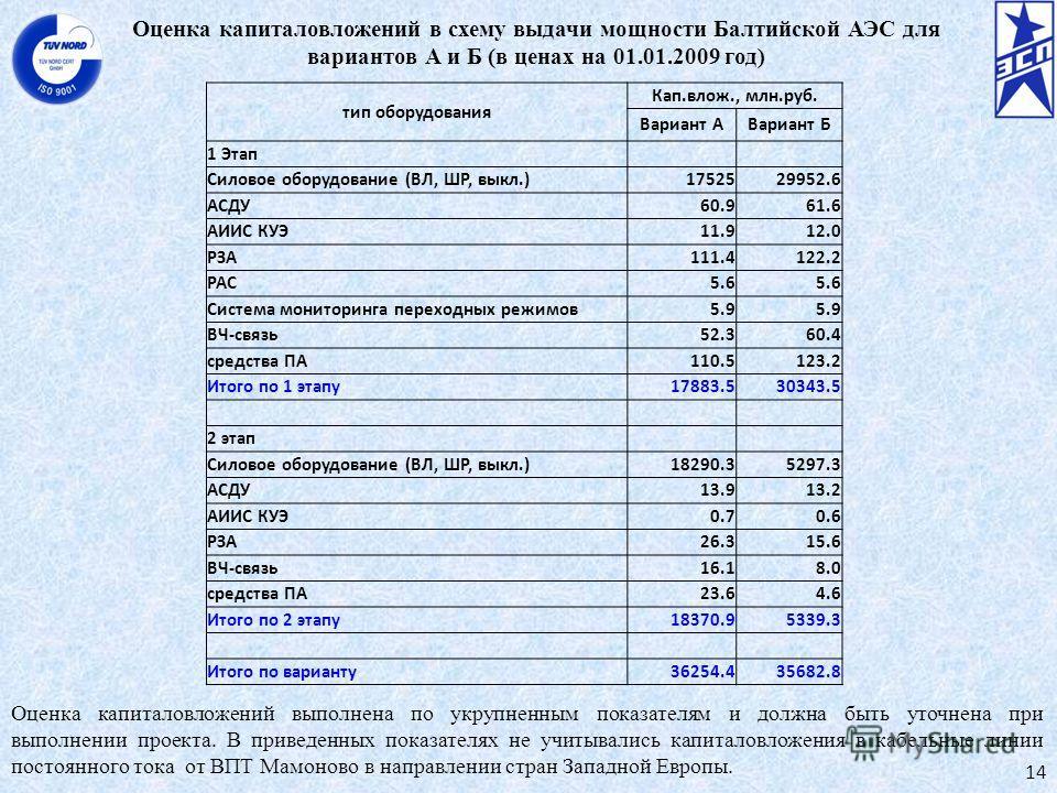 Оценка капиталовложений в схему выдачи мощности Балтийской АЭС для вариантов А и Б (в ценах на 01.01.2009 год) 14 Оценка капиталовложений выполнена по укрупненным показателям и должна быть уточнена при выполнении проекта. В приведенных показателях не