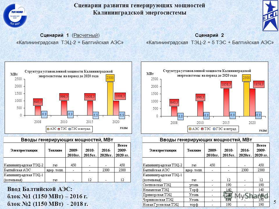 Сценарии развития генерирующих мощностей Калининградской энергосистемы Сценарий 1 (Расчетный) «Калининградская ТЭЦ-2 + Балтийская АЭС» Сценарий 2 «Калининградская ТЭЦ-2 + 5 ТЭС + Балтийская АЭС» 5 Ввод Балтийской АЭС: блок 1 (1150 МВт) – 2016 г. блок