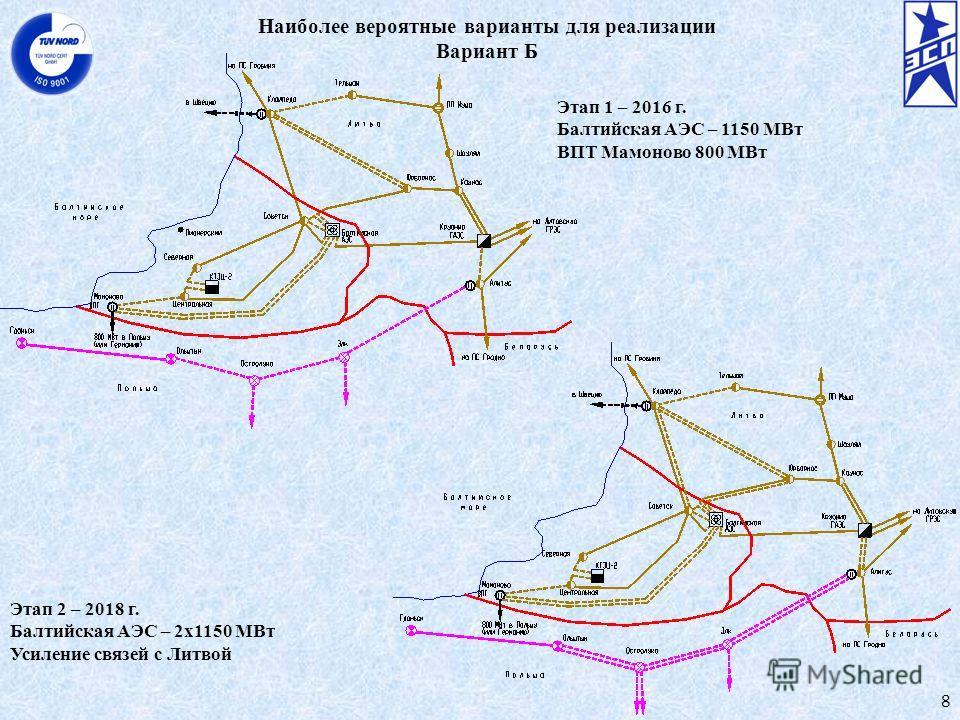 Наиболее вероятные варианты для реализации Вариант Б 8 Этап 1 – 2016 г. Балтийская АЭС – 1150 МВт ВПТ Мамоново 800 МВт Этап 2 – 2018 г. Балтийская АЭС – 2х1150 МВт Усиление связей с Литвой