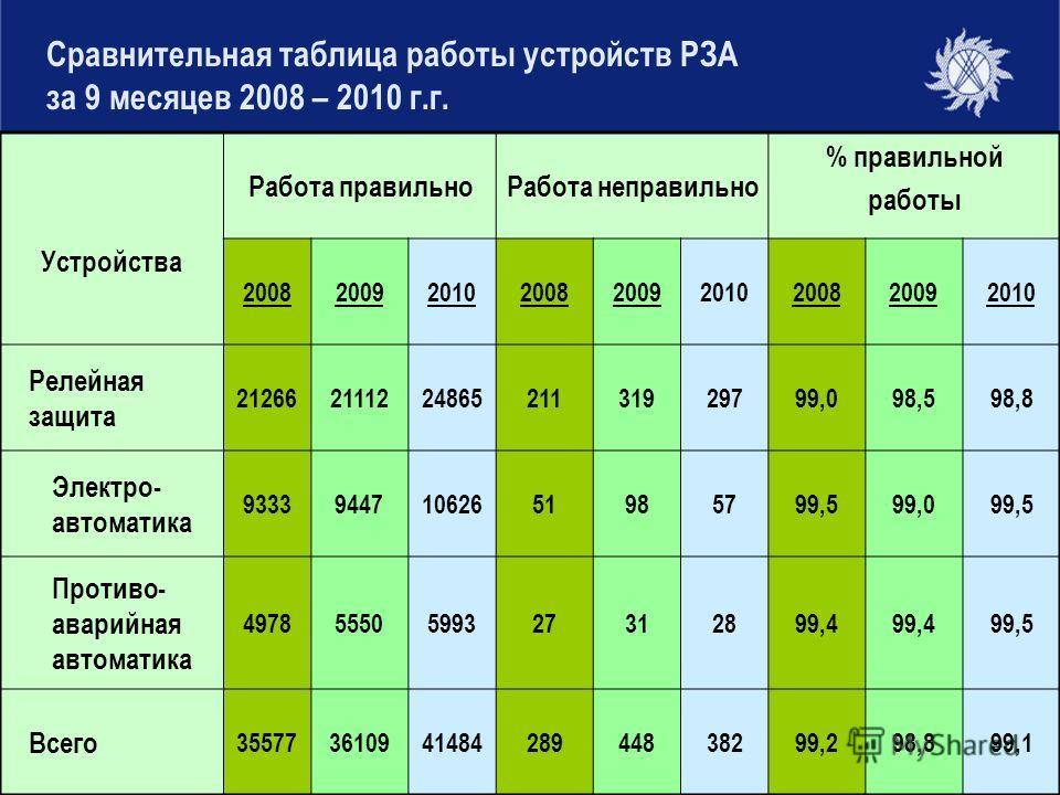Сравнительная таблица работы устройств РЗА за 9 месяцев 2008 – 2010 г.г. Устройства Работа правильноРабота неправильно % правильной работы 200820092010200820092010200820092010 Релейная защита 21266211122486521131929799,098,598,8 Электро- автоматика 9