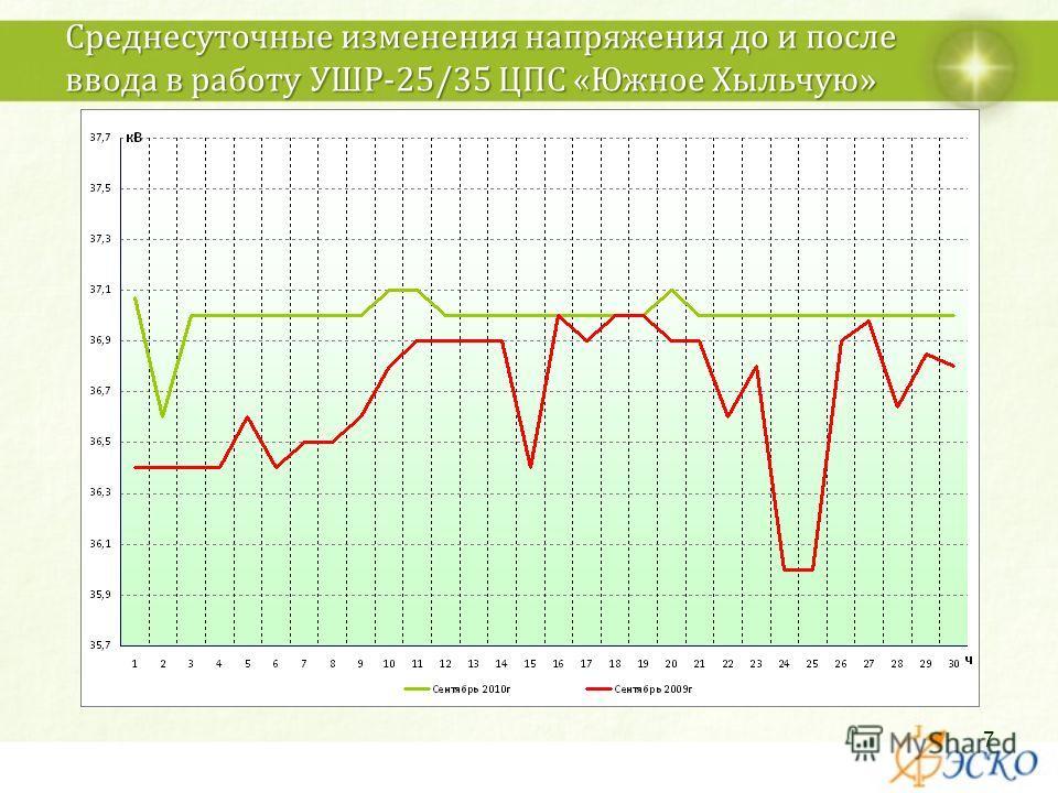 Среднесуточные изменения напряжения до и после ввода в работу УШР-25/35 ЦПС «Южное Хыльчую» 7