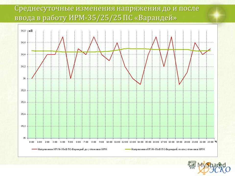 Среднесуточные изменения напряжения до и после ввода в работу ИРМ-35/25/25 ПС «Варандей» 8