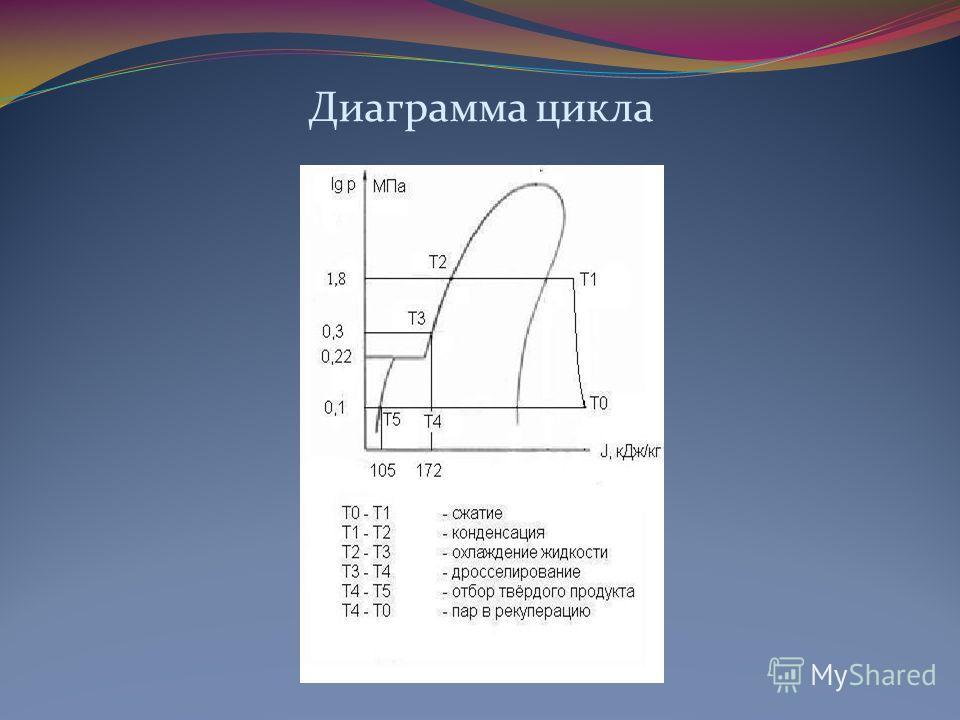Диаграмма цикла