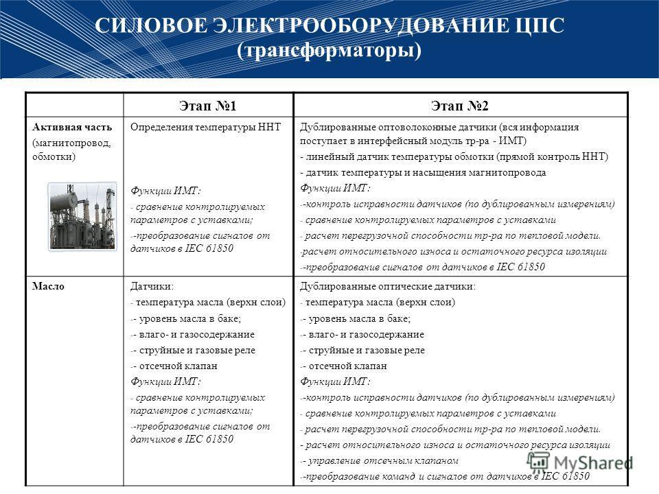 СИЛОВОЕ ЭЛЕКТРООБОРУДОВАНИЕ ЦПС (трансформаторы) Этап 1Этап 2 Активная часть (магнитопровод, обмотки) Определения температуры ННТ Функции ИМТ: - сравнение контролируемых параметров с уставками; - -преобразование сигналов от датчиков в IEC 61850 Дубли