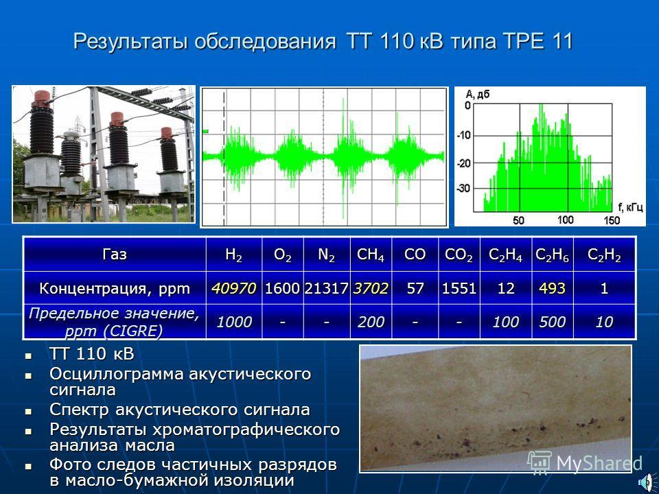 Объекты акустического обследования в энергетике
