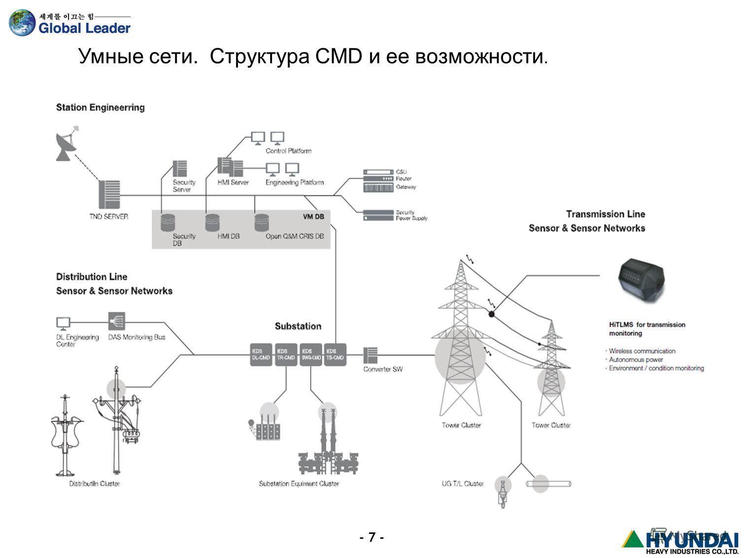 - 7 - Умные сети. Структура CMD и ее возможности.