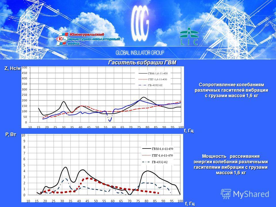 Сопротивление колебаниям различных гасителей вибрации с грузами массой 1,6 кг Z, Нс/м f, Гц Гаситель вибрации ГВМ f, Гц Р, Вт Мощность рассеивания энергии колебаний различными гасителями вибрации с грузами массой 1,6 кг