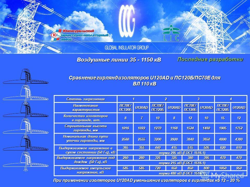 Последние разработки Сравнение гирлянд изоляторов U120AD и ПС120Б/ПС70Е для ВЛ 110 кВ Воздушные линии 35 - 1150 кВ Степень загрязнения 1234Наименование характеристик характеристикПС70Е/ПС120БU120ADПС70Е/ПС120БU120ADПС70Е/ПС120БU120ADПС70Е/ПС120БU120A