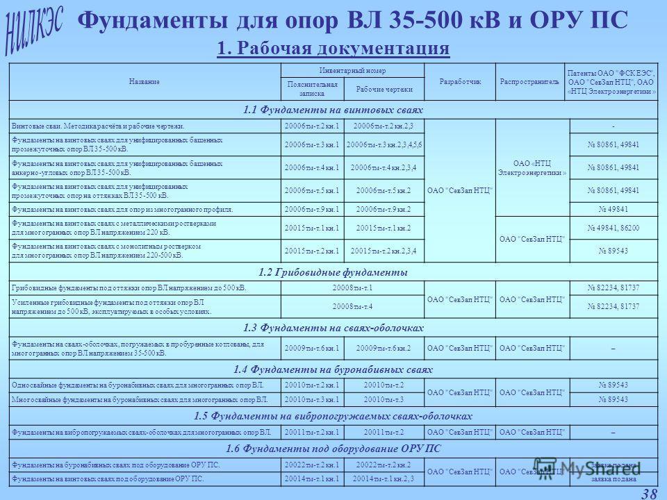 38 Фундаменты для опор ВЛ 35-500 кВ и ОРУ ПС 1. Рабочая документация Название Инвентарный номер РазработчикРаспространитель Патенты ОАО