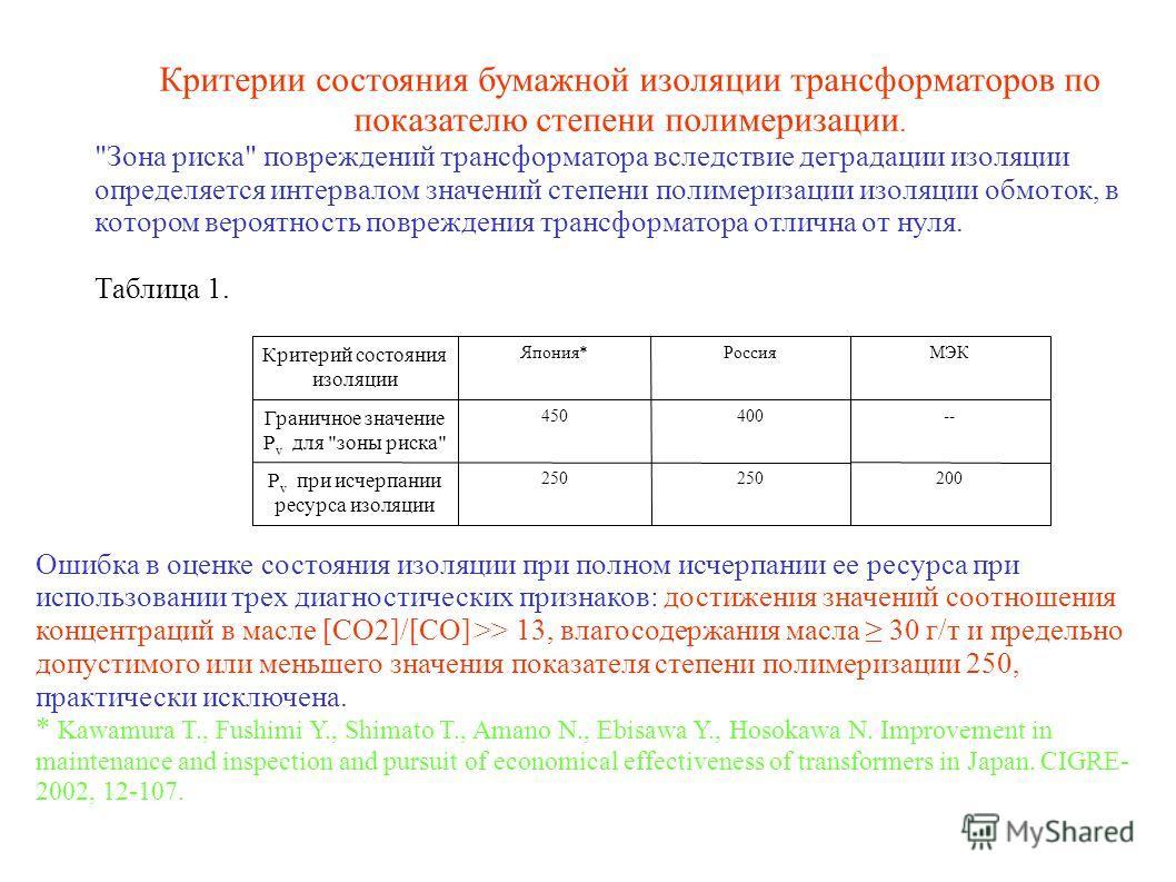 Ошибка в оценке состояния изоляции при полном исчерпании ее ресурса при использовании трех диагностических признаков: достижения значений соотношения концентраций в масле [СО2]/[СО] >> 13, влагосодержания масла 30 г/т и предельно допустимого или мень
