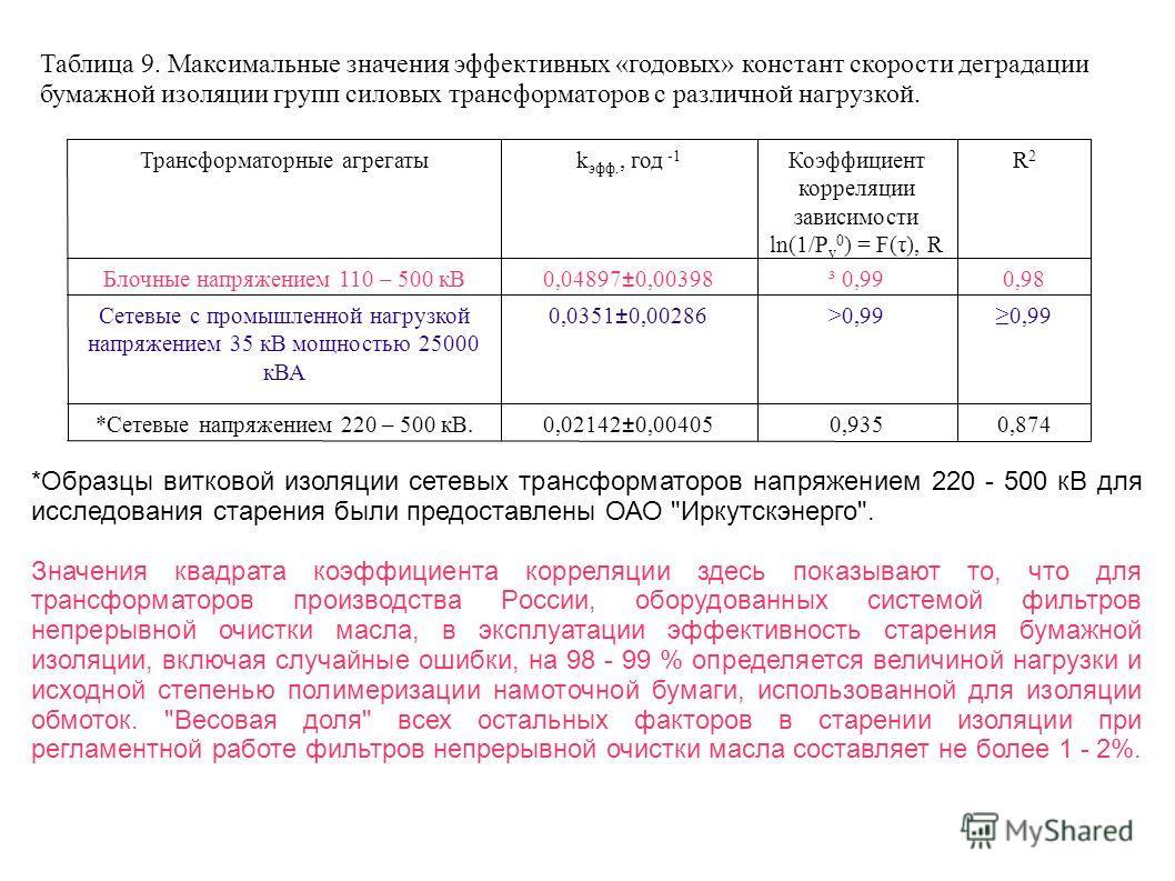 Таблица 9. Максимальные значения эффективных «годовых» констант скорости деградации бумажной изоляции групп силовых трансформаторов с различной нагрузкой. *Образцы витковой изоляции сетевых трансформаторов напряжением 220 - 500 кВ для исследования ст