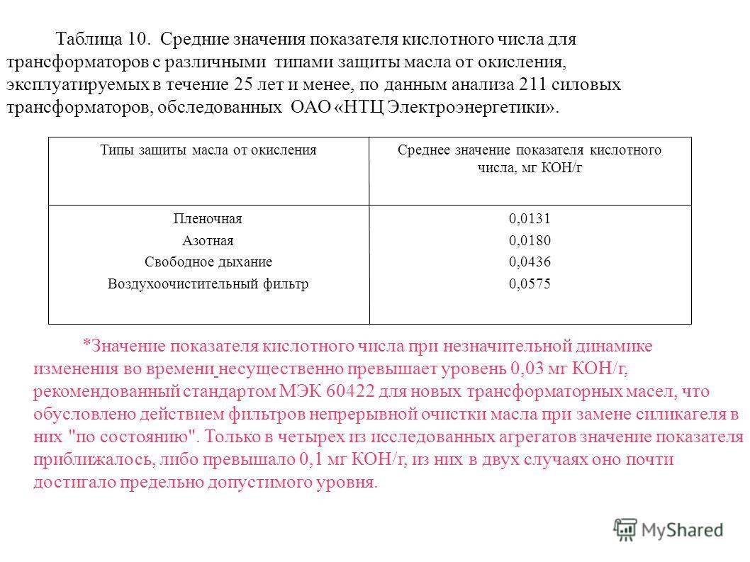 Таблица 10. Средние значения показателя кислотного числа для трансформаторов с различными типами защиты масла от окисления, эксплуатируемых в течение 25 лет и менее, по данным анализа 211 силовых трансформаторов, обследованных ОАО «НТЦ Электроэнергет