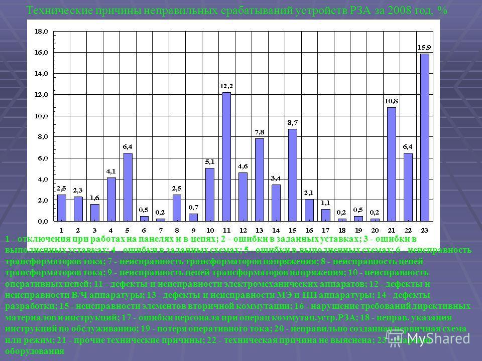 Технические причины неправильных срабатываний устройств РЗА за 2008 год, % 1 - отключения при работах на панелях и в цепях; 2 - ошибки в заданных уставках; 3 - ошибки в выполненных уставках; 4 - ошибки в заданных схемах; 5 - ошибки в выполненных схем