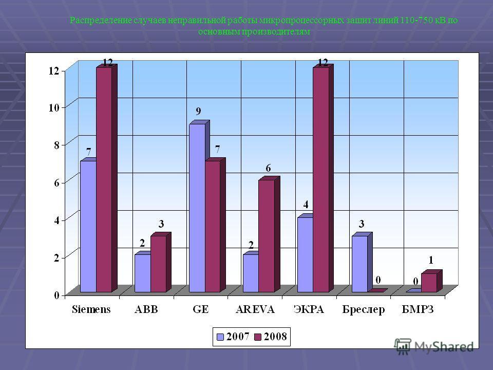 Распределение случаев неправильной работы микропроцессорных защит линий 110-750 кВ по основным производителям