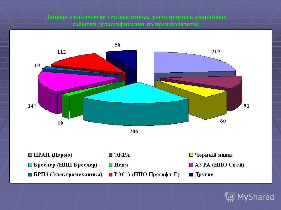 Данные о количестве установленных регистраторов аварийных событий (классификация по производителю)
