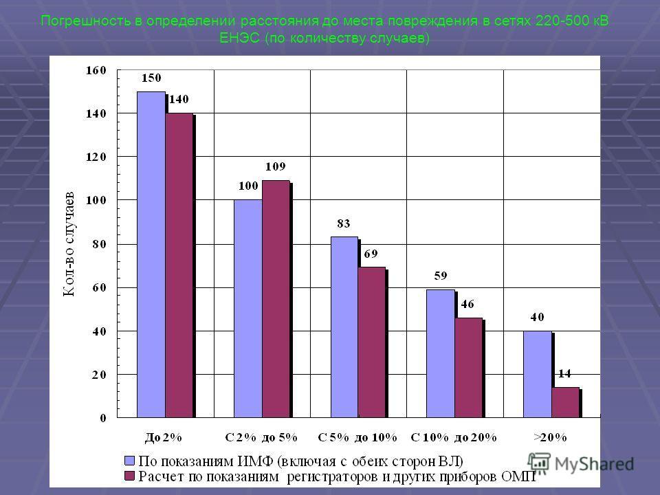 Погрешность в определении расстояния до места повреждения в сетях 220-500 кВ ЕНЭС (по количеству случаев)