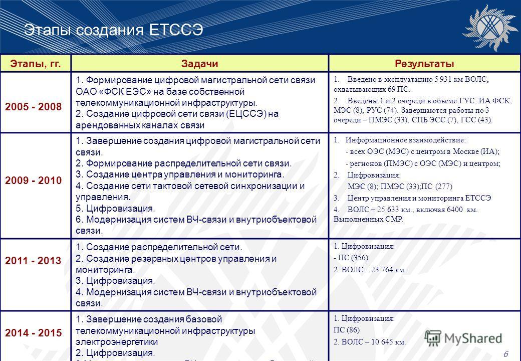 Этапы создания ЕТССЭ Этапы, гг.ЗадачиРезультаты 2005 - 2008 1. Формирование цифровой магистральной сети связи ОАО «ФСК ЕЭС» на базе собственной телекоммуникационной инфраструктуры. 2. Создание цифровой сети связи (ЕЦССЭ) на арендованных каналах связи