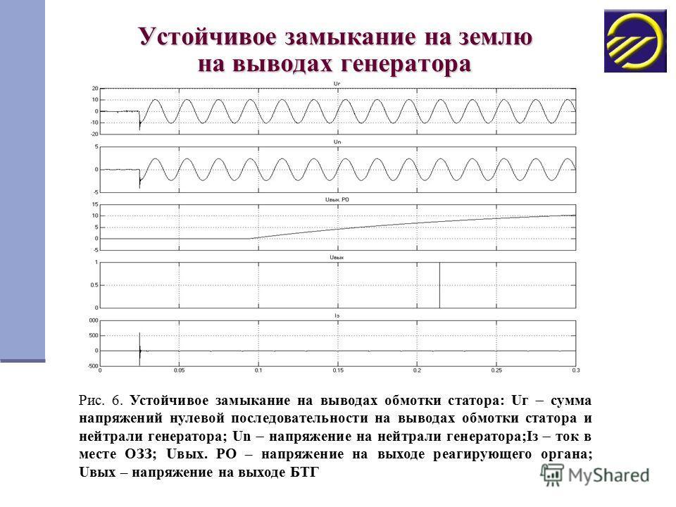 Устойчивое замыкание на землю на выводах генератора Рис. 6. Устойчивое замыкание на выводах обмотки статора: Uг сумма напряжений нулевой последовательности на выводах обмотки статора и нейтрали генератора; Un напряжение на нейтрали генератора;Iз ток