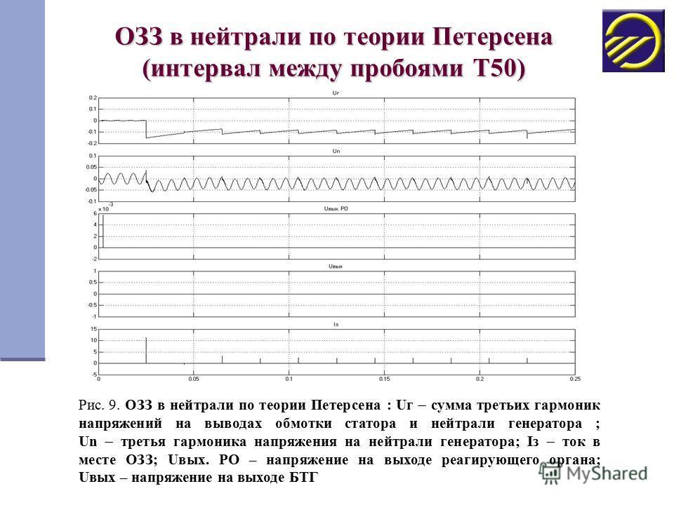 ОЗЗ в нейтрали по теории Петерсена (интервал между пробоями Т50) Рис. 9. ОЗЗ в нейтрали по теории Петерсена : Uг сумма третьих гармоник напряжений на выводах обмотки статора и нейтрали генератора ; Un третья гармоника напряжения на нейтрали генератор