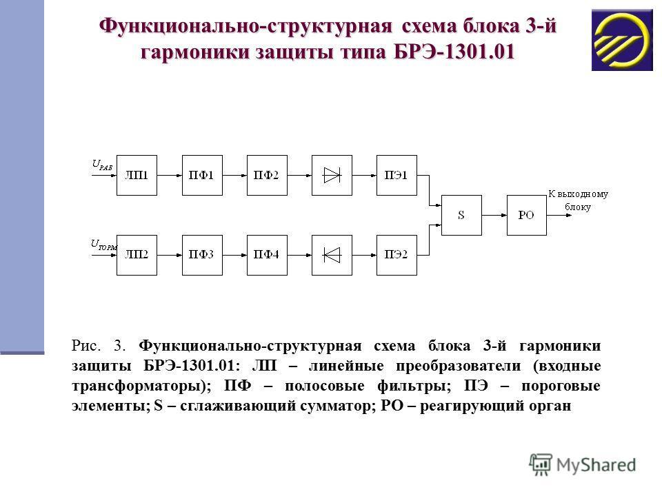 Функционально-структурная схема блока 3-й гармоники защиты типа БРЭ-1301.01 Рис. 3. Функционально-структурная схема блока 3-й гармоники защиты БРЭ-1301.01: ЛП – линейные преобразователи (входные трансформаторы); ПФ – полосовые фильтры; ПЭ – пороговые