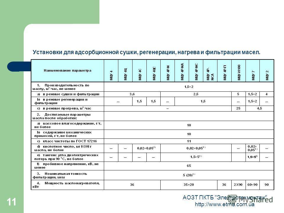 АОЗТ ПКТБ Электротехмонтаж http://www.etma.com.ua 11 Установки для адсорбционной сушки, регенерации, нагрева и фильтрации масел.