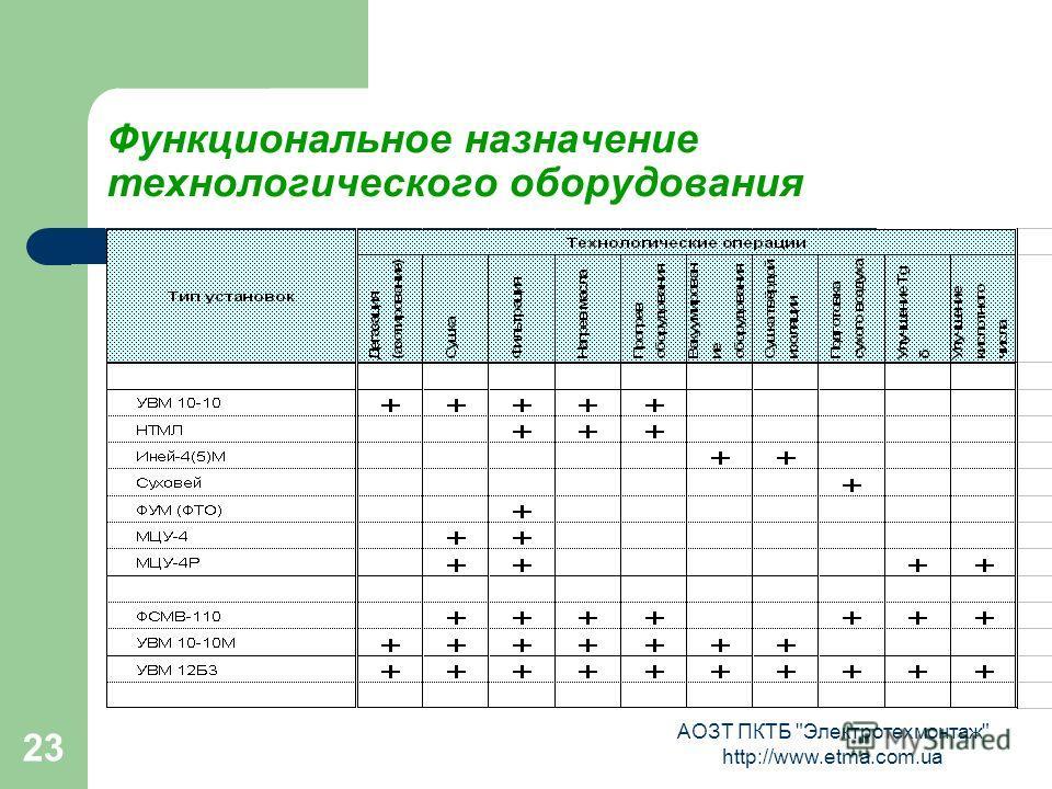 АОЗТ ПКТБ Электротехмонтаж http://www.etma.com.ua 23 Функциональное назначение технологического оборудования