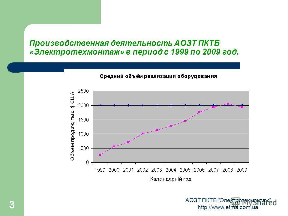 АОЗТ ПКТБ Электротехмонтаж http://www.etma.com.ua 3 Производственная деятельность АОЗТ ПКТБ «Электротехмонтаж» в период с 1999 по 2009 год.