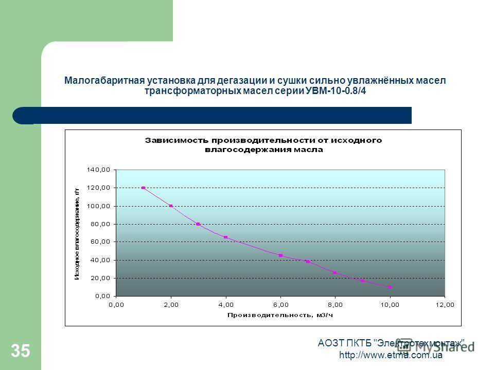 АОЗТ ПКТБ Электротехмонтаж http://www.etma.com.ua 35 Малогабаритная установка для дегазации и сушки сильно увлажнённых масел трансформаторных масел серии УВМ-10-0.8/4