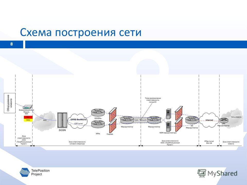 Схема построения сети 8