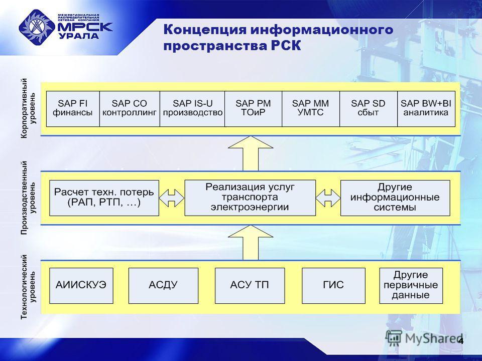 Концепция информационного пространства РСК 4