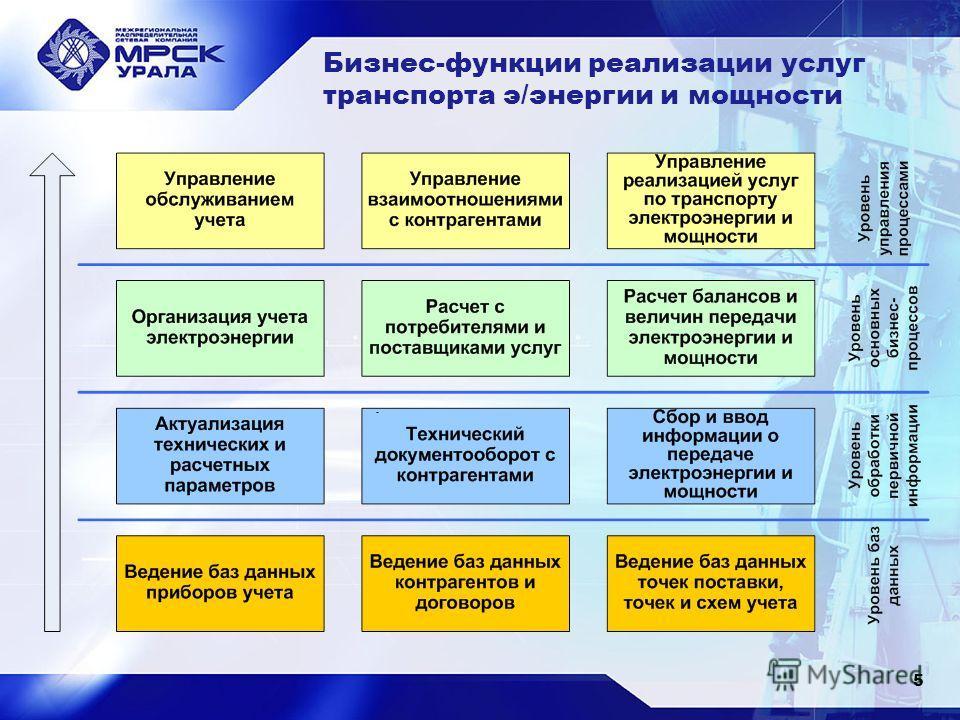 Бизнес-функции реализации услуг транспорта э/энергии и мощности 5