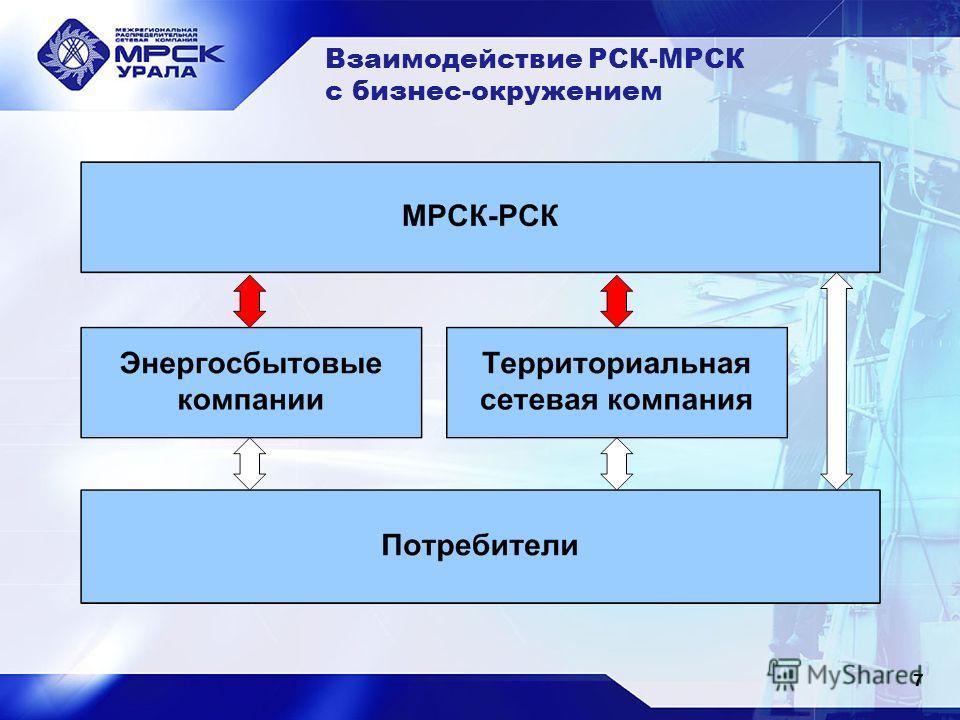 Взаимодействие РСК-МРСК с бизнес-окружением 7
